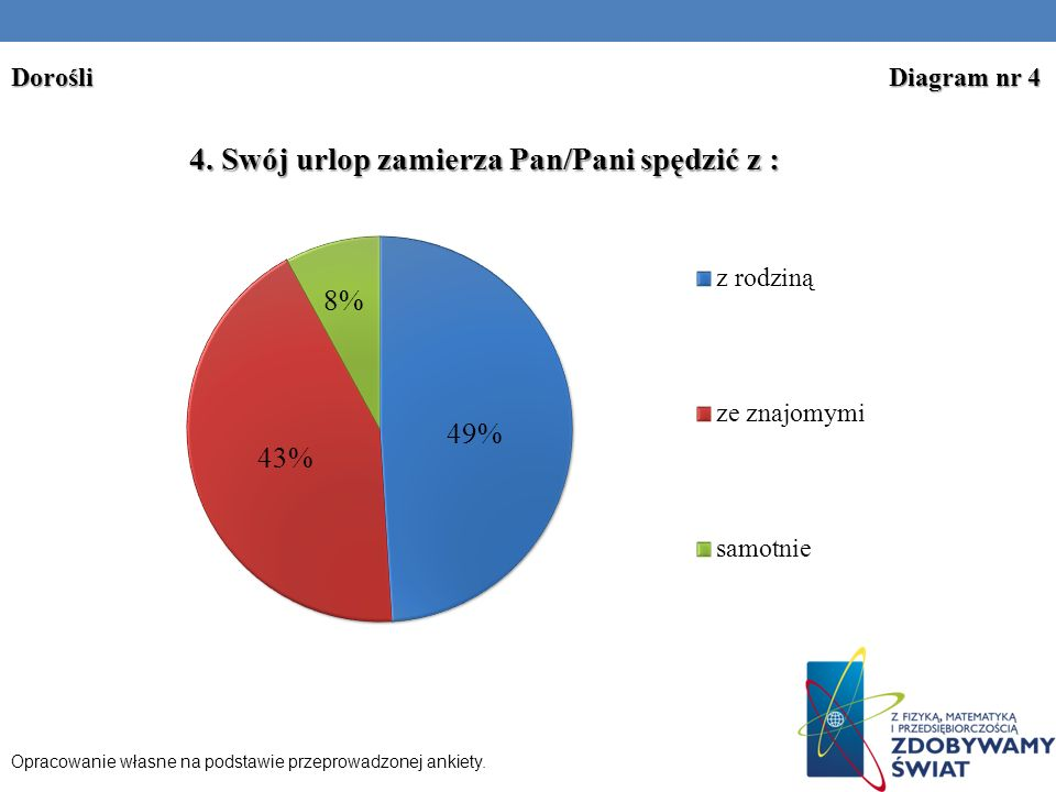 Opracowanie własne na podstawie przeprowadzonej ankiety. Dorośli Diagram nr 4