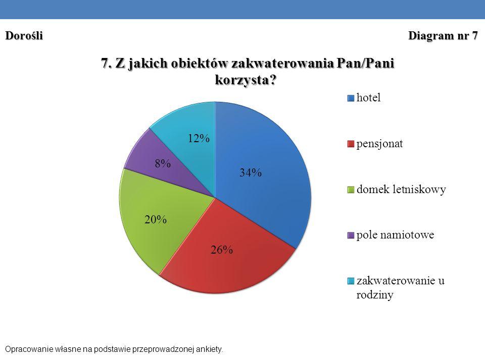 Opracowanie własne na podstawie przeprowadzonej ankiety. Dorośli Diagram nr 7