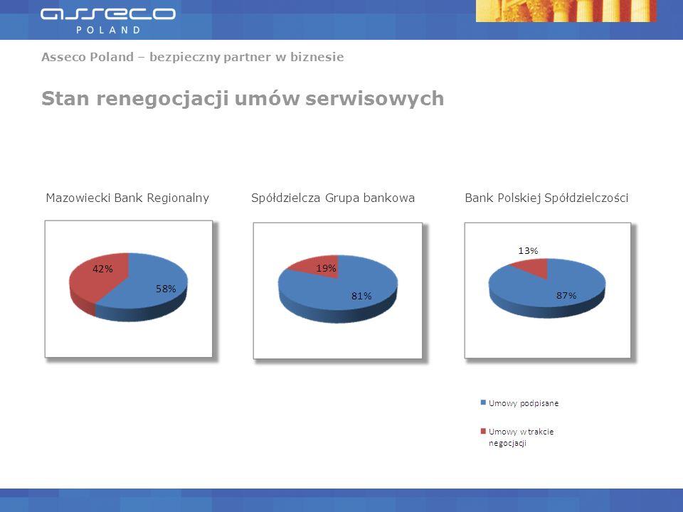 Asseco Poland – bezpieczny partner w biznesie Stan renegocjacji umów serwisowych