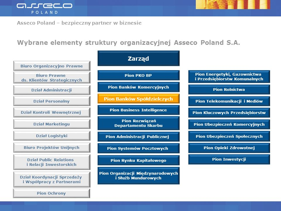 Asseco Poland – bezpieczny partner w biznesie Zasoby ludzkie grupy Asseco Łączne zatrudnienie w grupie Asseco *8.288 Polska4.405 Europa Centralna (Słowacja, Węgry, Czechy)1.659 Europa Południowo-Wschodnia (ASEE)1.233 Kraje niemieckojęzyczne (DACH)338 Europa Południowo-Zachodnia (Hiszpania, Portugalia)458 Litwa135 Dania60 * Stan na wrzesień 2010