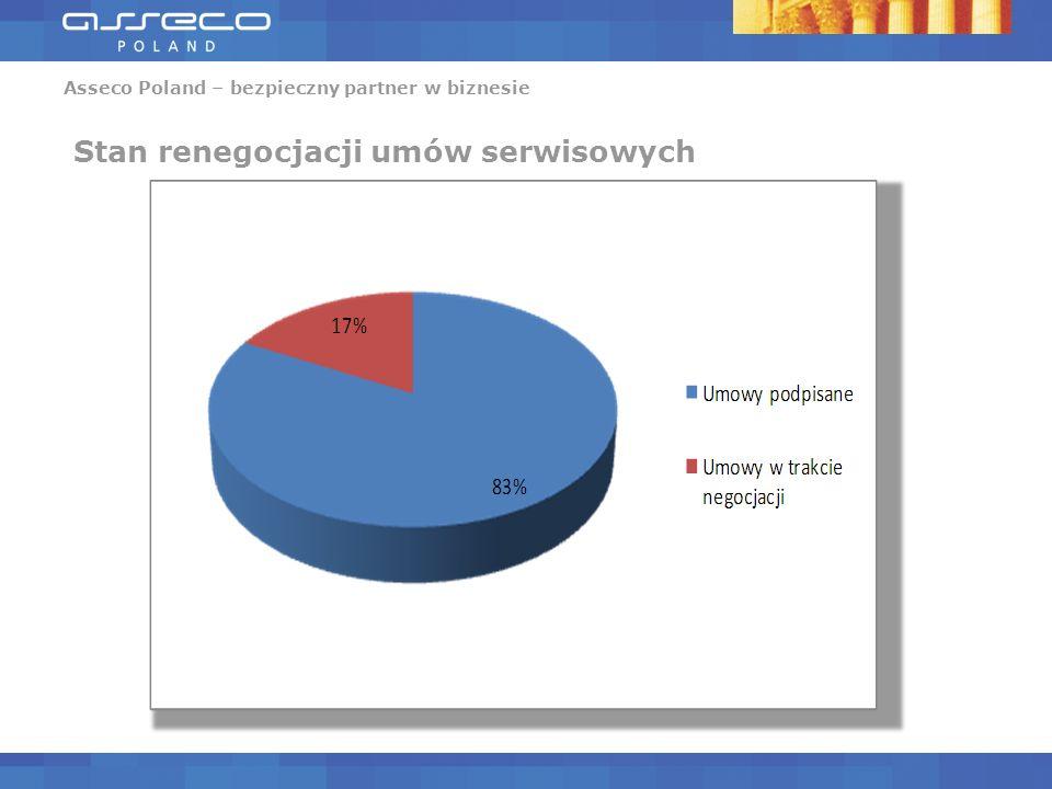 Asseco Poland – bezpieczny partner w biznesie Banki spółdzielcze eksploatujące system def2000