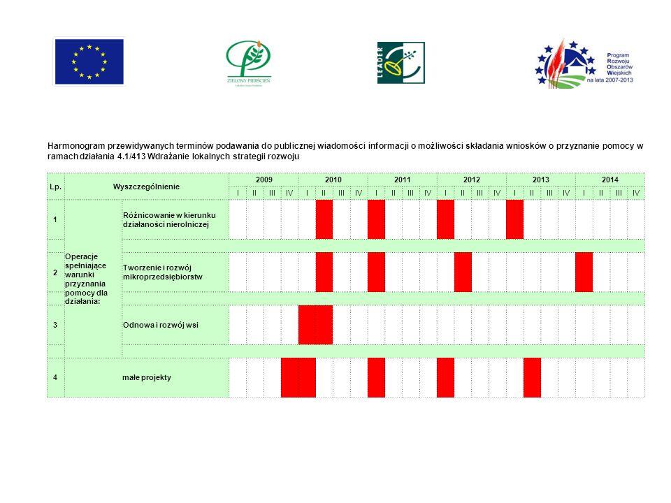 Harmonogram przewidywanych terminów podawania do publicznej wiadomości informacji o możliwości składania wniosków o przyznanie pomocy w ramach działan