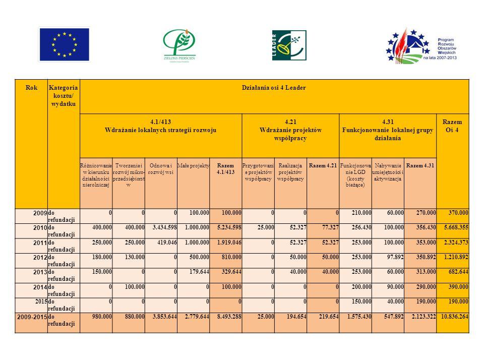 Rok Kategoria kosztu/ wydatku Działania osi 4 Leader 4.1/413 Wdrażanie lokalnych strategii rozwoju 4.21 Wdrażanie projektów współpracy 4.31 Funkcjonow