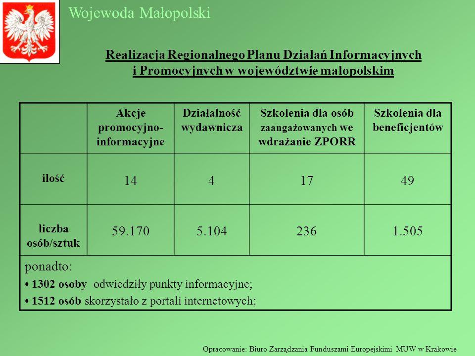 Wojewoda Małopolski Opracowanie: Biuro Zarządzania Funduszami Europejskimi MUW w Krakowie Realizacja Regionalnego Planu Działań Informacyjnych i Promocyjnych w województwie małopolskim Akcje promocyjno- informacyjne Działalność wydawnicza Szkolenia dla osób zaangażowanych we wdrażanie ZPORR Szkolenia dla beneficjentów ilość 1441749 liczba osób/sztuk 59.1705.1042361.505 ponadto: 1302 osoby odwiedziły punkty informacyjne; 1512 osób skorzystało z portali internetowych;