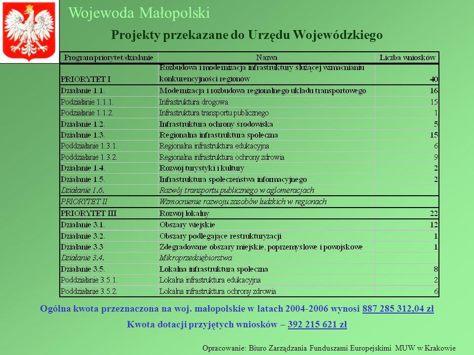 Wojewoda Małopolski Projekty przekazane do Urzędu Wojewódzkiego Ogólna kwota przeznaczona na woj. małopolskie w latach 2004-2006 wynosi 887 285 312,04