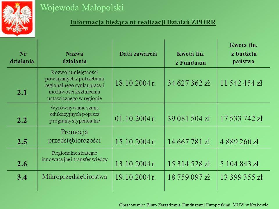 Wojewoda Małopolski Nr działania Nazwa działania Data zawarciaKwota fin. z Funduszu Kwota fin. z budżetu państwa 2.1 Rozwój umiejętności powiązanych z