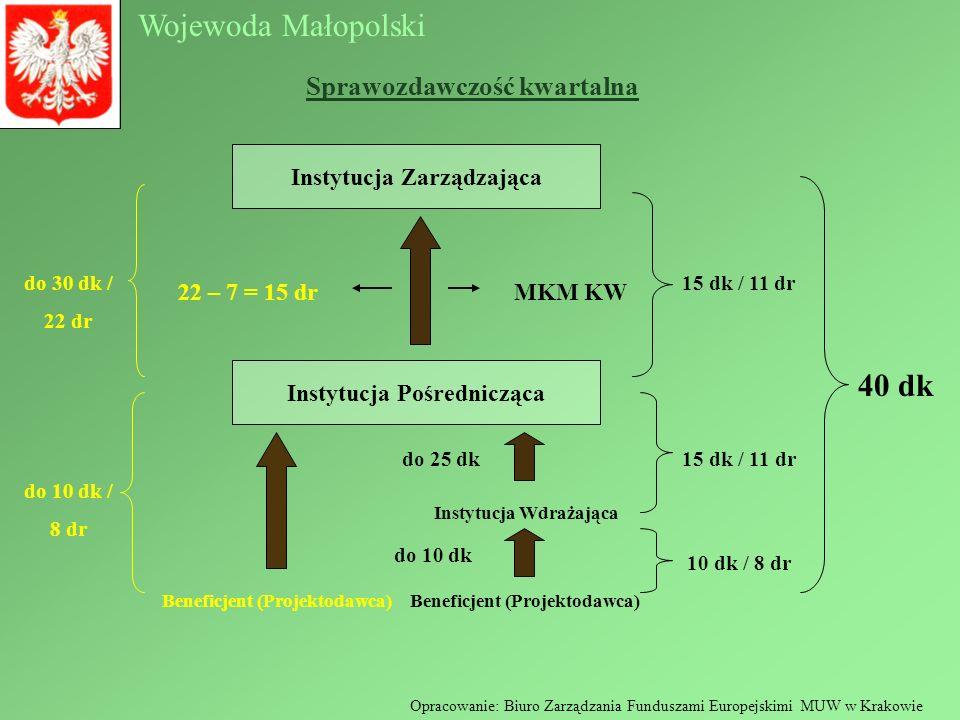 Wojewoda Małopolski Opracowanie: Biuro Zarządzania Funduszami Europejskimi MUW w Krakowie Beneficjent (Projektodawca) Instytucja Wdrażająca Beneficjen