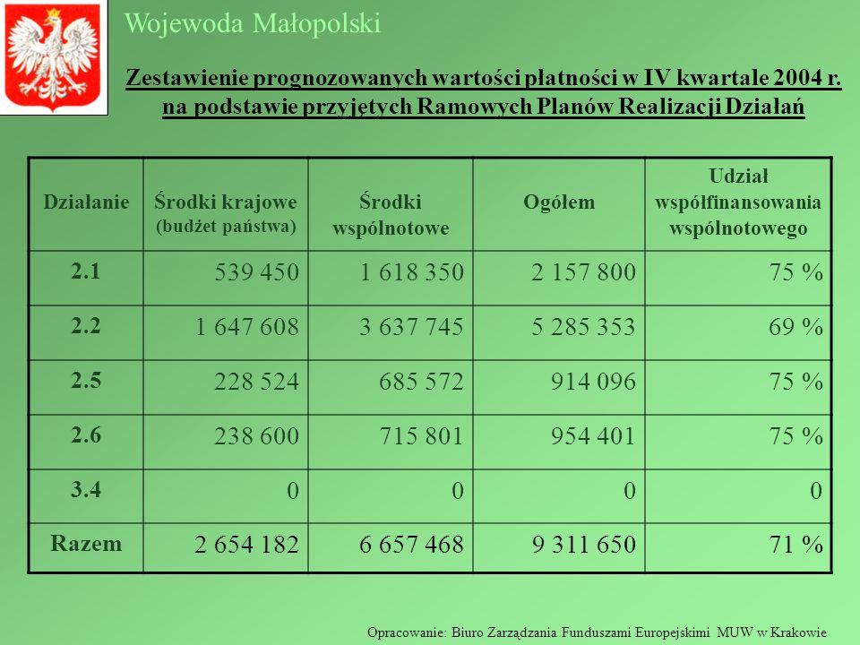 Wojewoda Małopolski Opracowanie: Biuro Zarządzania Funduszami Europejskimi MUW w Krakowie Zestawienie prognozowanych wartości płatności w IV kwartale