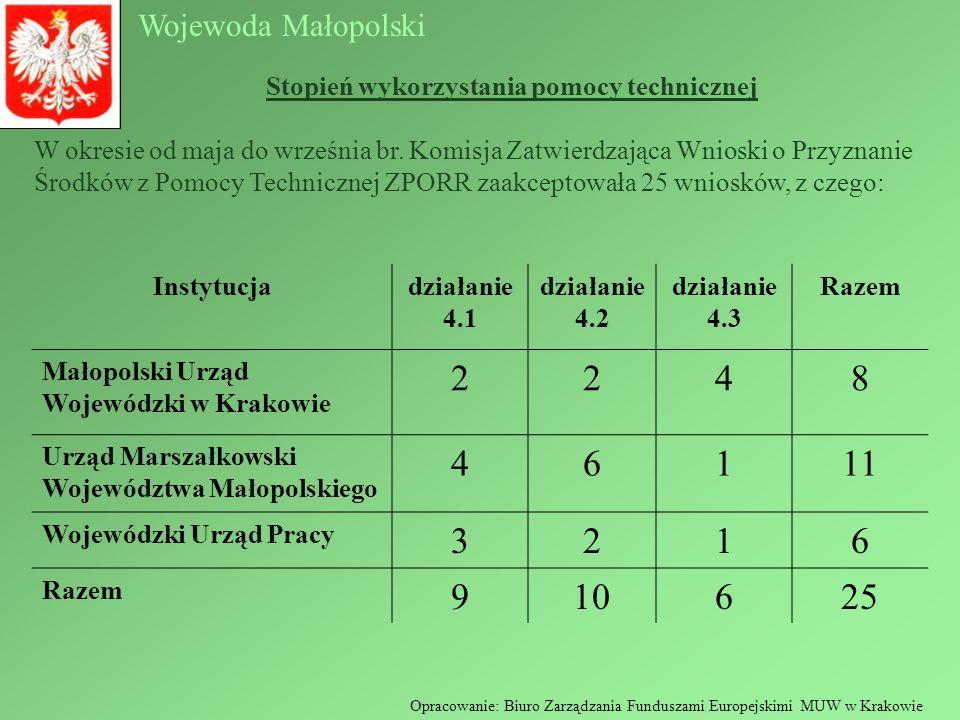 Wojewoda Małopolski Opracowanie: Biuro Zarządzania Funduszami Europejskimi MUW w Krakowie Stopień wykorzystania pomocy technicznej Instytucjadziałanie
