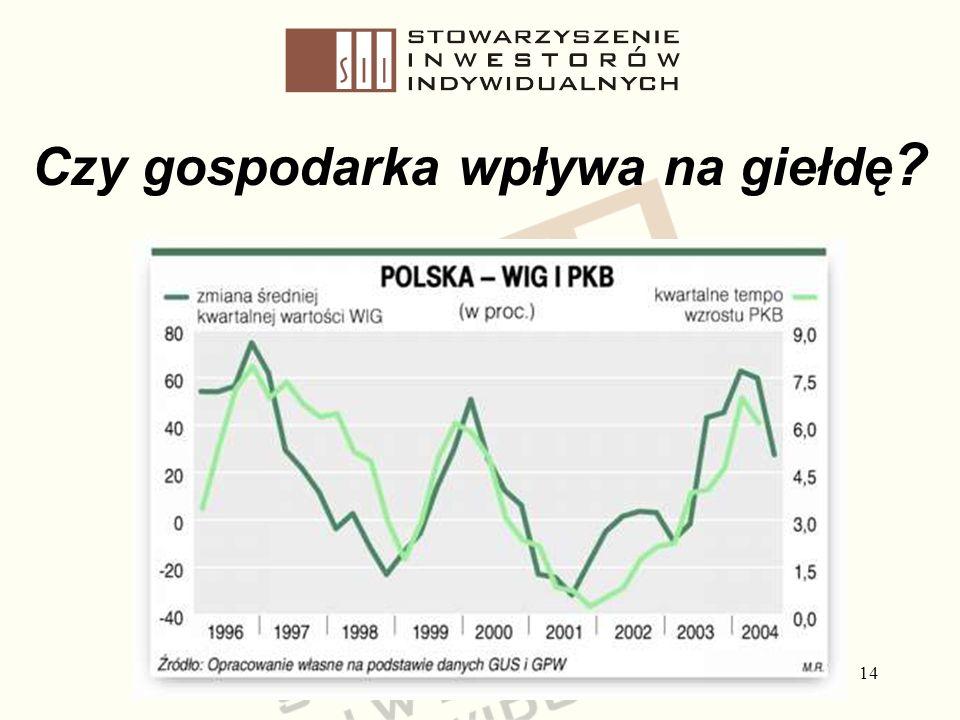 14 Czy gospodarka wpływa na giełdę ?