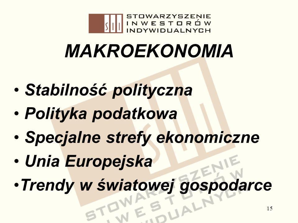 15 Stabilność polityczna Polityka podatkowa Specjalne strefy ekonomiczne Unia Europejska Trendy w światowej gospodarce MAKROEKONOMIA