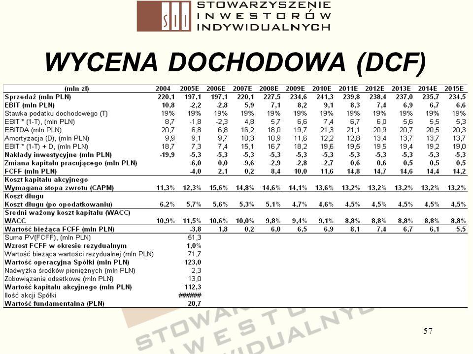 57 WYCENA DOCHODOWA (DCF)