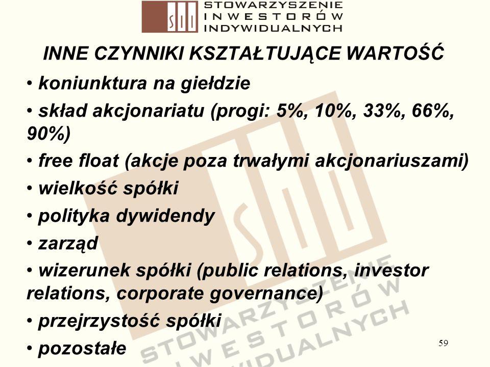 59 INNE CZYNNIKI KSZTAŁTUJĄCE WARTOŚĆ koniunktura na giełdzie skład akcjonariatu (progi: 5%, 10%, 33%, 66%, 90%) free float (akcje poza trwałymi akcjo