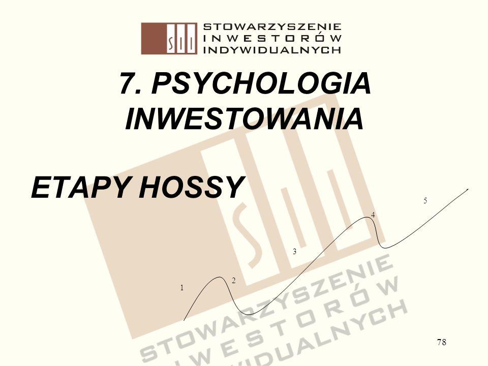 78 7. PSYCHOLOGIA INWESTOWANIA ETAPY HOSSY 1 2 3 4 5