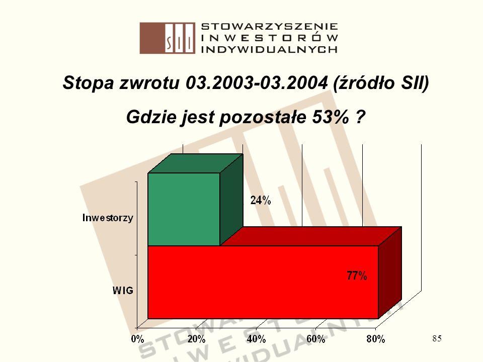 85 Stopa zwrotu 03.2003-03.2004 (źródło SII) Gdzie jest pozostałe 53% ?