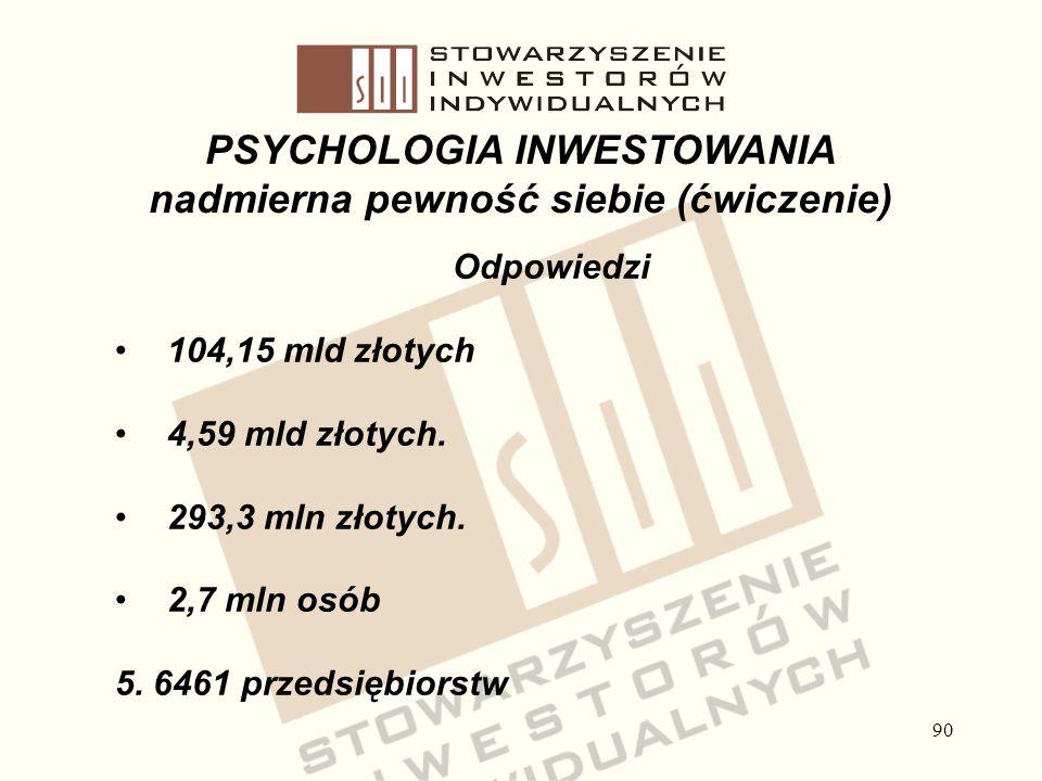 90 PSYCHOLOGIA INWESTOWANIA nadmierna pewność siebie (ćwiczenie) Odpowiedzi 104,15 mld złotych 4,59 mld złotych. 293,3 mln złotych. 2,7 mln osób 5. 64