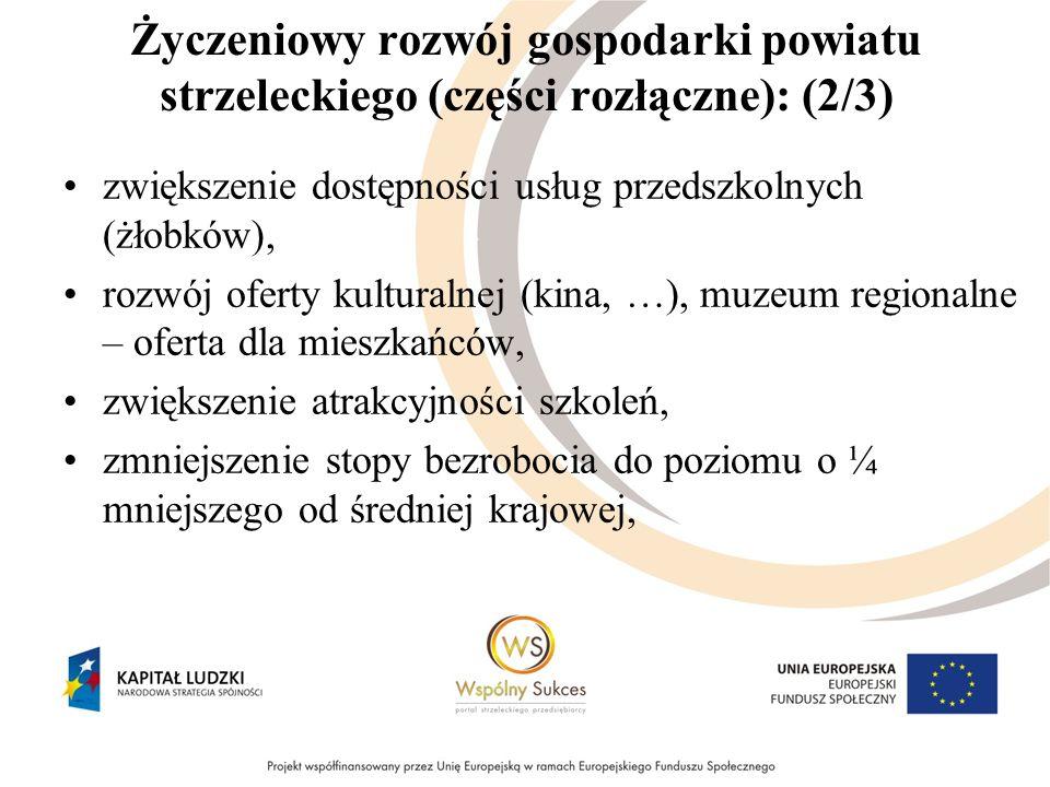Życzeniowy rozwój gospodarki powiatu strzeleckiego (części rozłączne): (2/3) zwiększenie dostępności usług przedszkolnych (żłobków), rozwój oferty kul