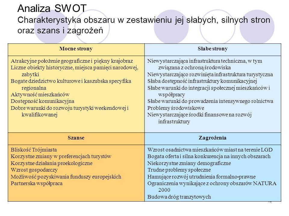 10 Analiza SWOT Charakterystyka obszaru w zestawieniu jej słabych, silnych stron oraz szans i zagrożeń Mocne stronySłabe strony Atrakcyjne położenie g