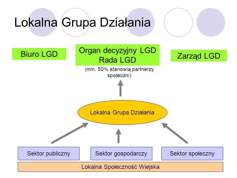 3 Lokalna Grupa Działania Lokalna Społeczność Wiejska Sektor publicznySektor gospodarczySektor społeczny Lokalna Grupa Działania Biuro LGD Organ decyz