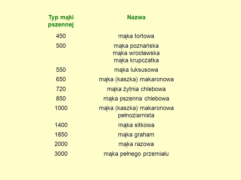 Typ mąki pszennej Nazwa 450mąka tortowa 500mąka poznańska mąka wrocławska mąka krupczatka 550mąka luksusowa 650mąka (kaszka) makaronowa 720mąka żytnia chlebowa 850mąka pszenna chlebowa 1000mąka (kaszka) makaronowa pełnoziarnista 1400mąka sitkowa 1850mąka graham 2000mąka razowa 3000mąka pełnego przemiału