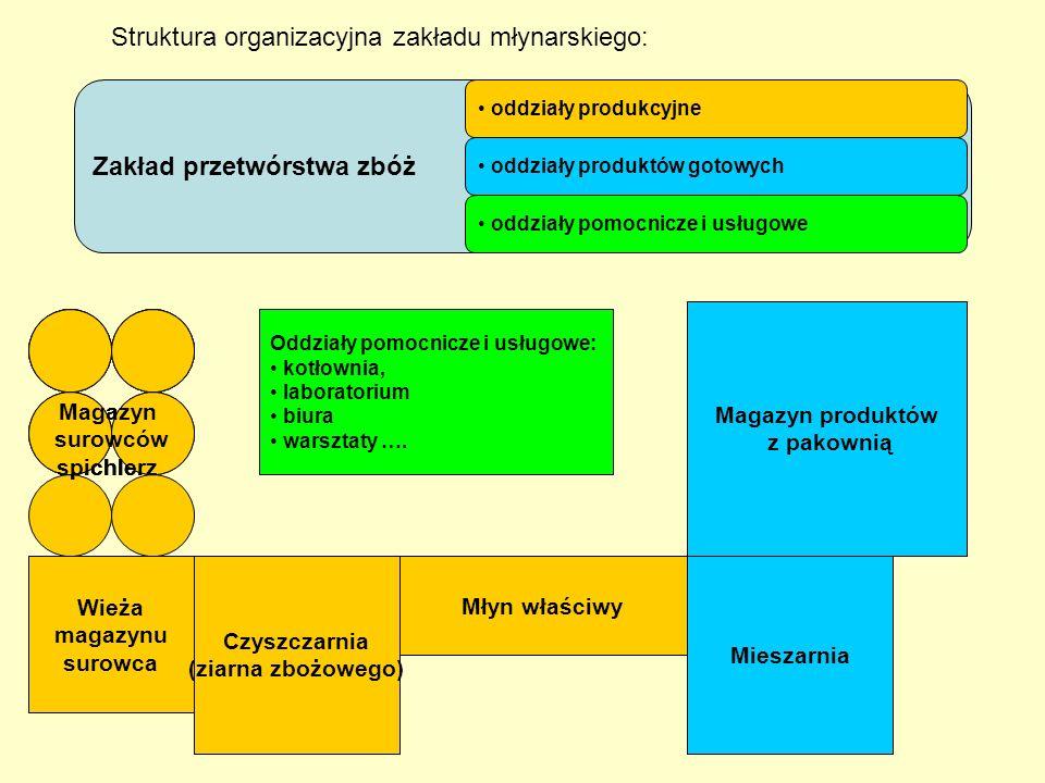 Struktura organizacyjna zakładu młynarskiego: Zakład przetwórstwa zbóż oddziały pomocnicze i usługowe Wieża magazynu surowca Czyszczarnia (ziarna zboż