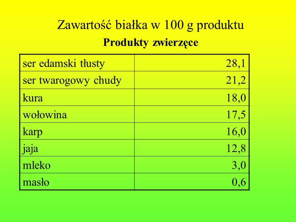 Zawartość białka w 100 g produktu Produkty zwierzęce ser edamski tłusty28,1 ser twarogowy chudy21,2 kura18,0 wołowina17,5 karp16,0 jaja12,8 mleko3,0 m