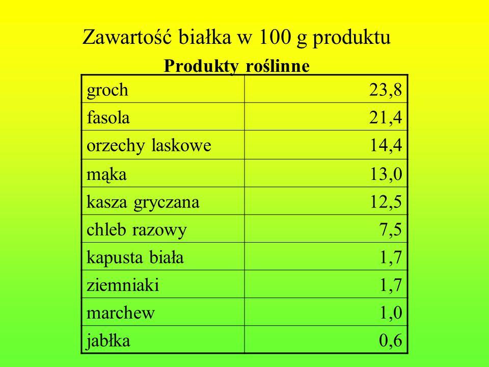 Zawartość białka w 100 g produktu Produkty roślinne groch23,8 fasola21,4 orzechy laskowe14,4 mąka13,0 kasza gryczana12,5 chleb razowy7,5 kapusta biała