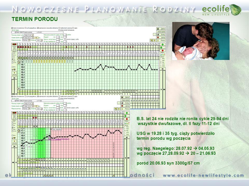 B.S. lat 24 nie rodziła nie roniła cykle 29-94 dni wszystkie dwufazowe, dł. II fazy 11-12 dni USG w 19.28 i 35 tyg. ciąży potwierdziło termin porodu w