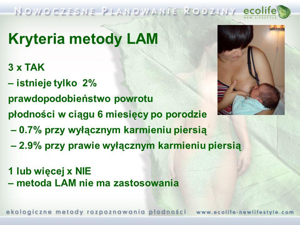 Kryteria metody LAM 3 x TAK – istnieje tylko 2% prawdopodobieństwo powrotu płodności w ciągu 6 miesięcy po porodzie – 0.7% przy wyłącznym karmieniu pi