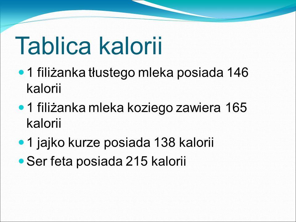 Tablica kalorii 1 filiżanka tłustego mleka posiada 146 kalorii 1 filiżanka mleka koziego zawiera 165 kalorii 1 jajko kurze posiada 138 kalorii Ser fet