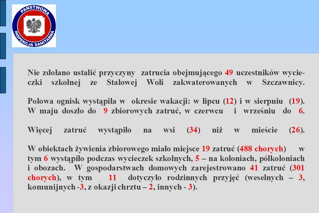 Nie zdołano ustalić przyczyny zatrucia obejmującego 49 uczestników wycie- czki szkolnej ze Stalowej Woli zakwaterowanych w Szczawnicy.