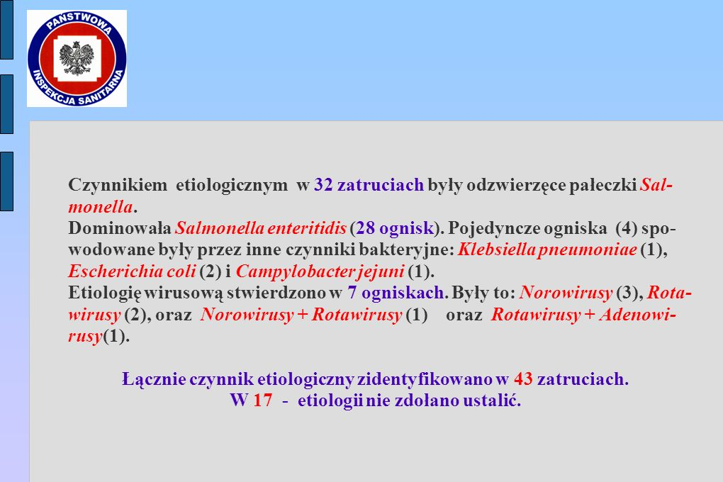 Czynnikiem etiologicznym w 32 zatruciach były odzwierzęce pałeczki Sal- monella.