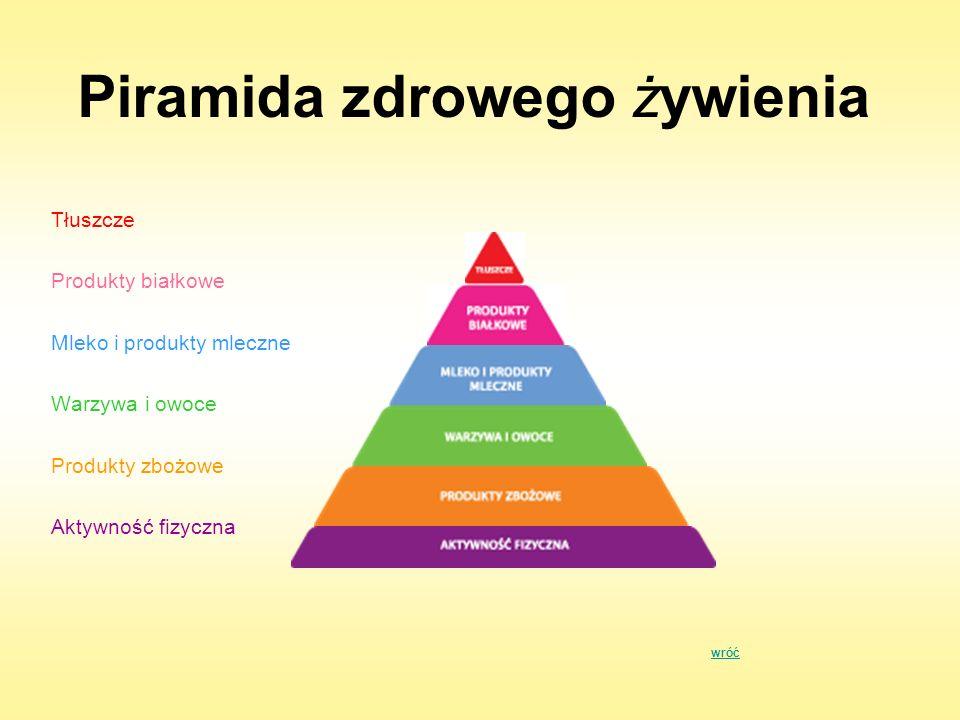Piramida zdrowego żywienia Tłuszcze Produkty białkowe Mleko i produkty mleczne Warzywa i owoce Produkty zbożowe Aktywność fizyczna wróć