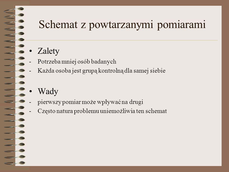Schemat z powtarzanymi pomiarami Zalety -Potrzeba mniej osób badanych -Każda osoba jest grupą kontrolną dla samej siebie Wady -pierwszy pomiar może wp