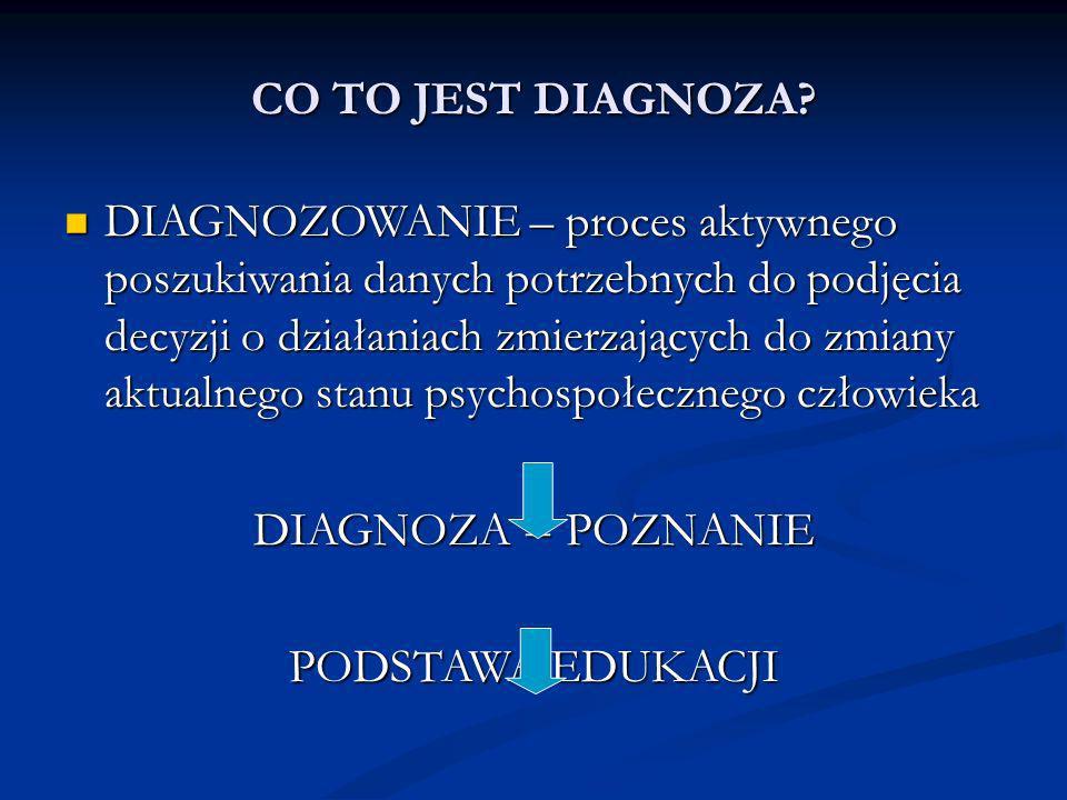 RODZAJE DIAGNOZ DIAGNOZA PSYCHOLOGICZNA, DIAGNOZA PSYCHOLOGICZNA, DIAGNOZA FUNKCJONALNA, DIAGNOZA FUNKCJONALNA, DIAGNOZA UMIEJĘTNOŚCI FUNKCJONALNYCH DIAGNOZA UMIEJĘTNOŚCI FUNKCJONALNYCH