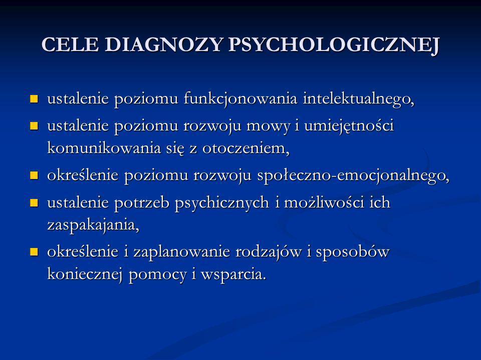 CELE DIAGNOZY PSYCHOLOGICZNEJ ustalenie poziomu funkcjonowania intelektualnego, ustalenie poziomu funkcjonowania intelektualnego, ustalenie poziomu rozwoju mowy i umiejętności komunikowania się z otoczeniem, ustalenie poziomu rozwoju mowy i umiejętności komunikowania się z otoczeniem, określenie poziomu rozwoju społeczno-emocjonalnego, określenie poziomu rozwoju społeczno-emocjonalnego, ustalenie potrzeb psychicznych i możliwości ich zaspakajania, ustalenie potrzeb psychicznych i możliwości ich zaspakajania, określenie i zaplanowanie rodzajów i sposobów koniecznej pomocy i wsparcia.