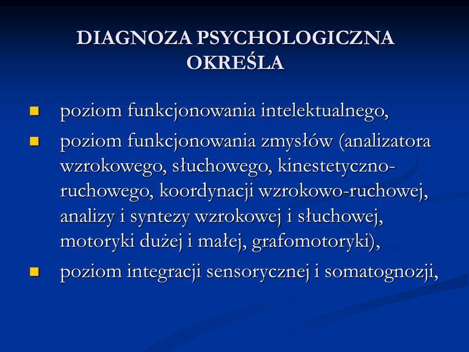 DIAGNOZA PSYCHOLOGICZNA OKREŚLA poziom funkcjonowania intelektualnego, poziom funkcjonowania intelektualnego, poziom funkcjonowania zmysłów (analizatora wzrokowego, słuchowego, kinestetyczno- ruchowego, koordynacji wzrokowo-ruchowej, analizy i syntezy wzrokowej i słuchowej, motoryki dużej i małej, grafomotoryki), poziom funkcjonowania zmysłów (analizatora wzrokowego, słuchowego, kinestetyczno- ruchowego, koordynacji wzrokowo-ruchowej, analizy i syntezy wzrokowej i słuchowej, motoryki dużej i małej, grafomotoryki), poziom integracji sensorycznej i somatognozji, poziom integracji sensorycznej i somatognozji,
