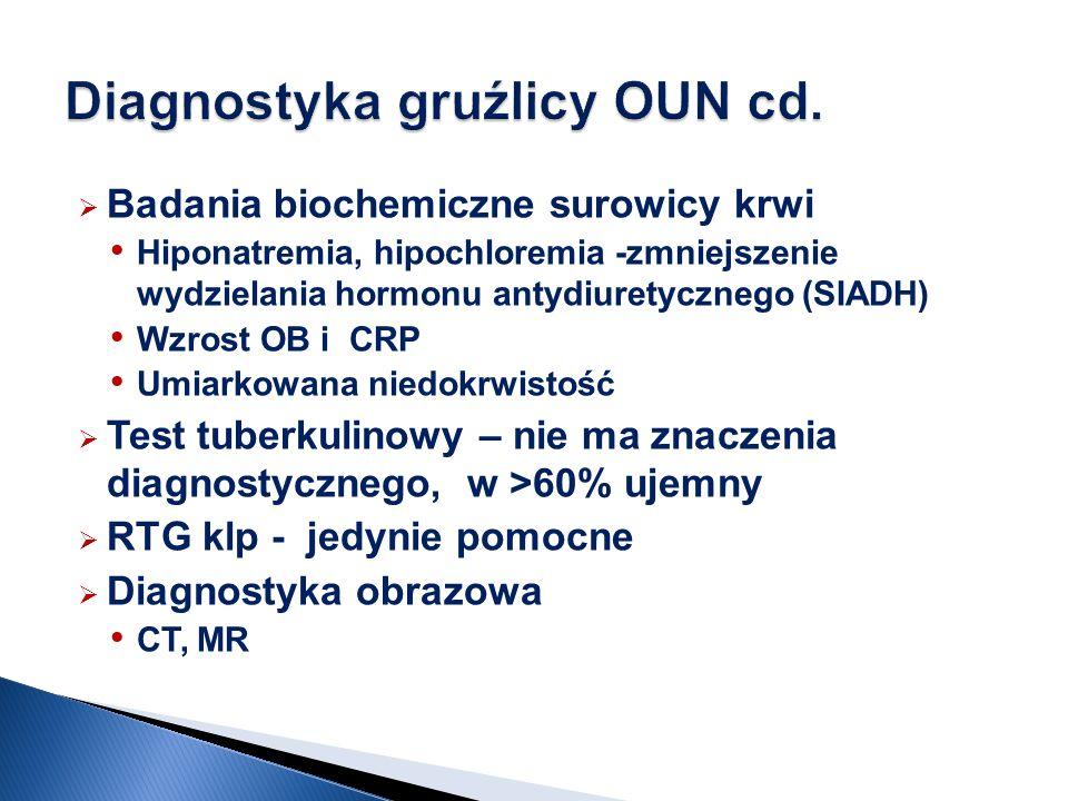Badania biochemiczne surowicy krwi Hiponatremia, hipochloremia -zmniejszenie wydzielania hormonu antydiuretycznego (SIADH) Wzrost OB i CRP Umiarkowana