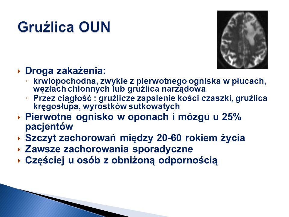 Zakażenie OUN jest najczęściej zakażeniem popierwotnym- wtórnym do ogniska w płucach i innych narządach Może towarzyszyć pierwotnemu zakażeniu (prosówka Może występować samoistnie bez zajęcia innych narządów (reaktywacja prątków z ogniska Richa)
