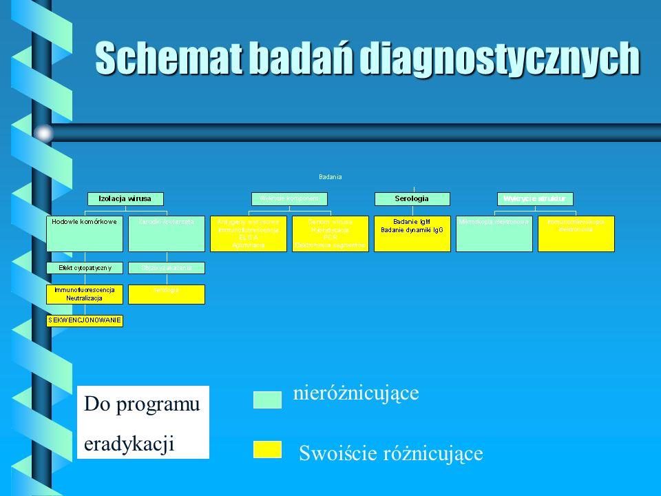 Schemat badań diagnostycznych nieróżnicujące Swoiście różnicujące Do programu eradykacji