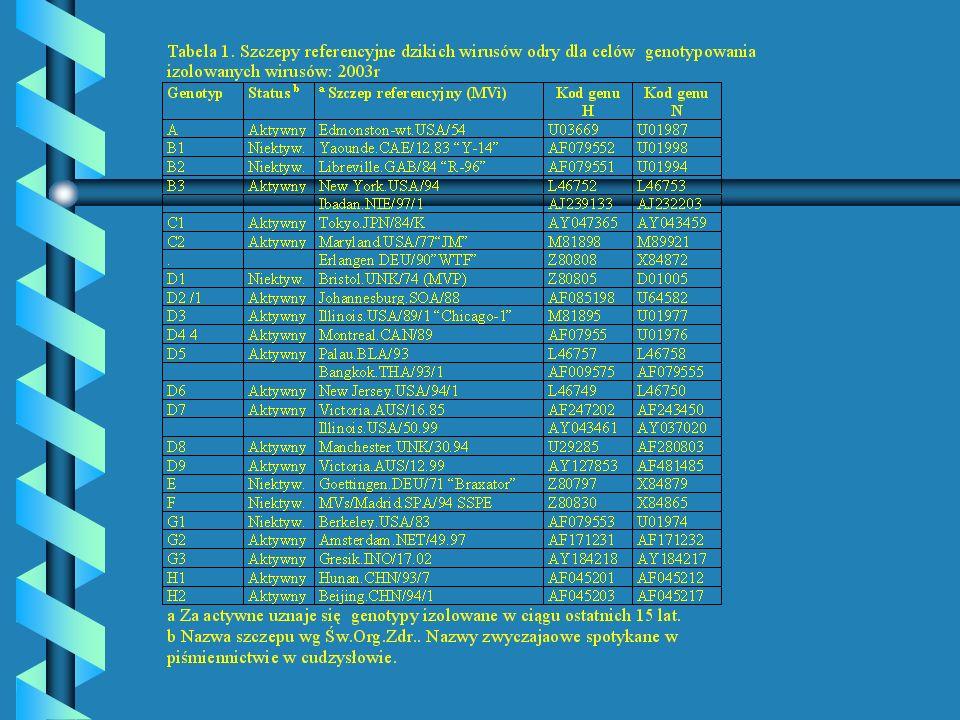 Zapadalność na odrę w Polsce w latach 1975-2003 Potwierdzenie serologiczne