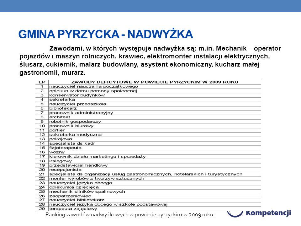 GMINA PYRZYCKA - NADWYŻKA Zawodami, w których występuje nadwyżka są: m.in.