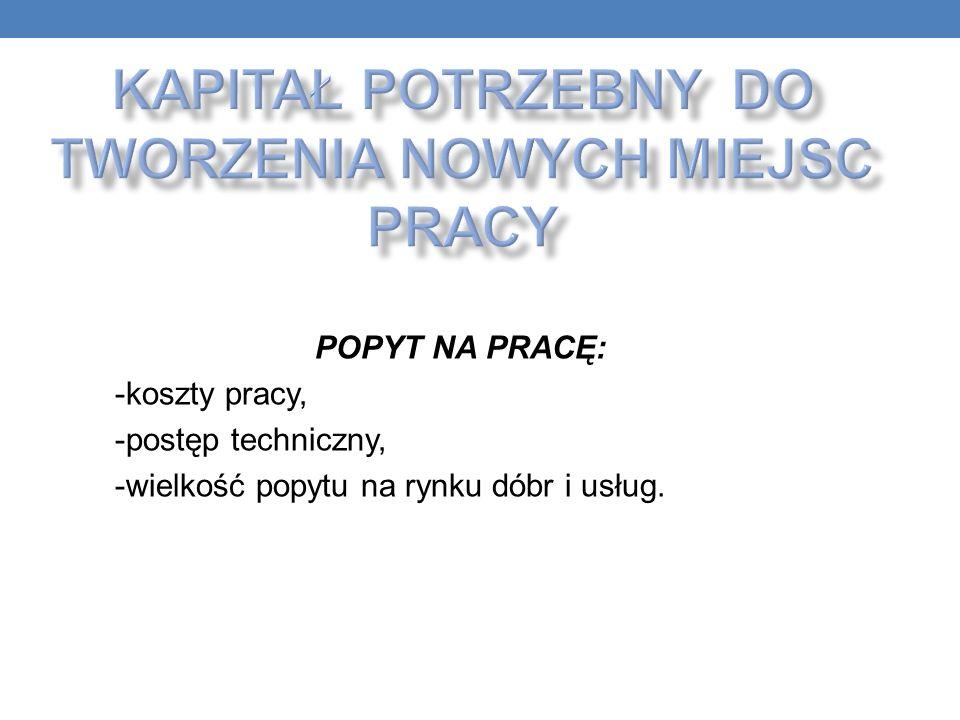 POPYT NA PRACĘ: -koszty pracy, -postęp techniczny, -wielkość popytu na rynku dóbr i usług.