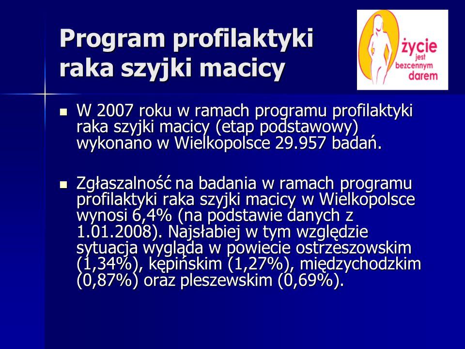 Program profilaktyki raka szyjki macicy W 2007 roku w ramach programu profilaktyki raka szyjki macicy (etap podstawowy) wykonano w Wielkopolsce 29.957
