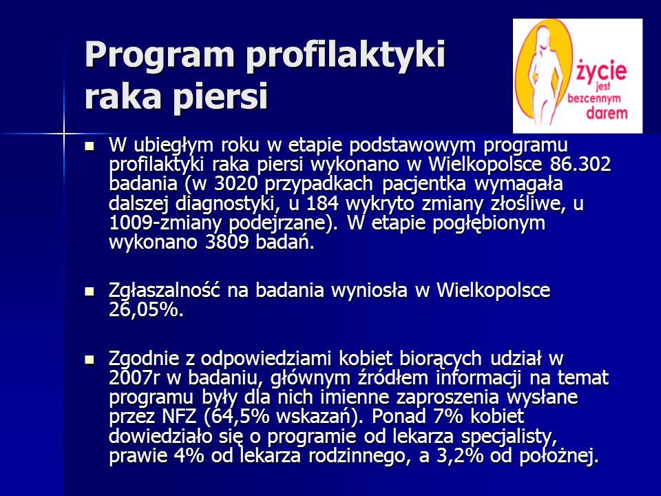 Program profilaktyki raka piersi W ubiegłym roku w etapie podstawowym programu profilaktyki raka piersi wykonano w Wielkopolsce 86.302 badania (w 3020