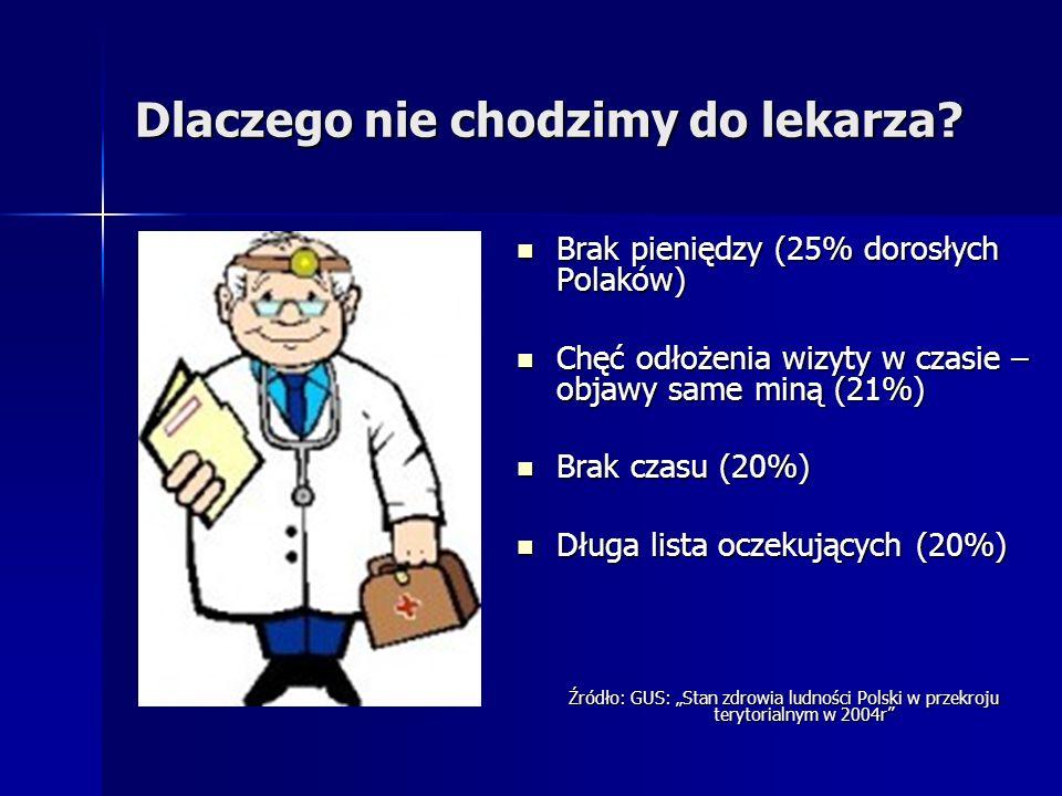 Dlaczego nie chodzimy do lekarza? Brak pieniędzy (25% dorosłych Polaków) Brak pieniędzy (25% dorosłych Polaków) Chęć odłożenia wizyty w czasie – objaw
