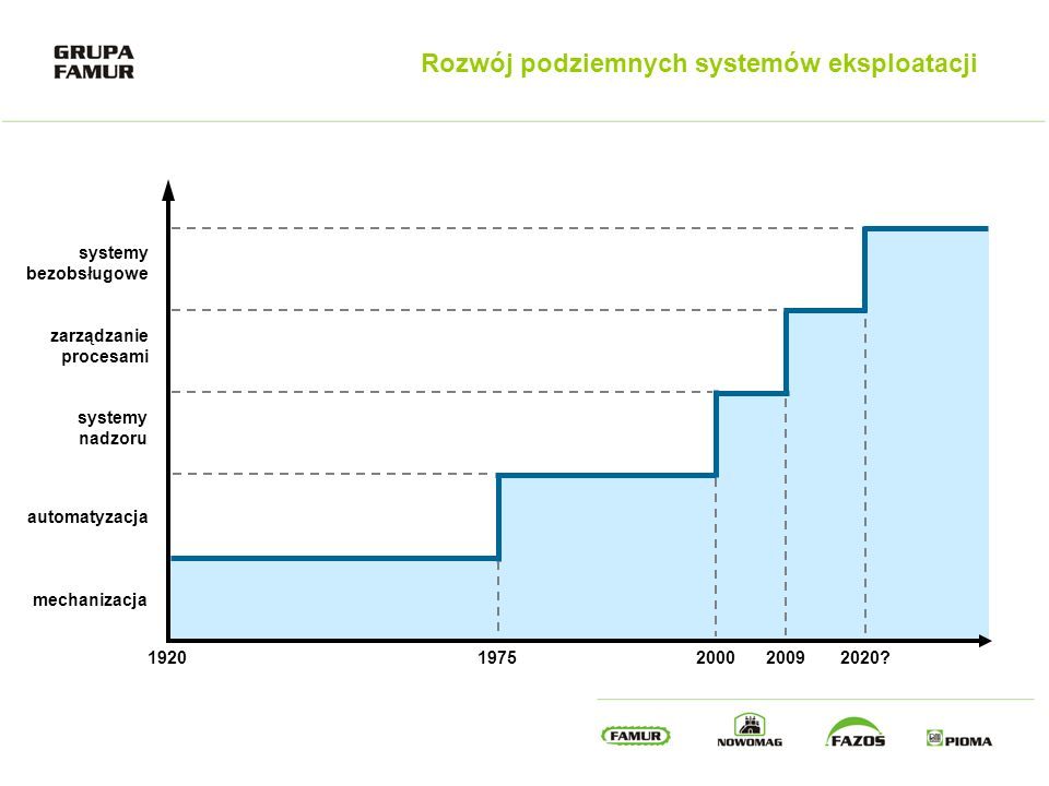 Rozwój podziemnych systemów eksploatacji mechanizacja automatyzacja systemy nadzoru zarządzanie procesami systemy bezobsługowe 19202020? 2009 2000 197