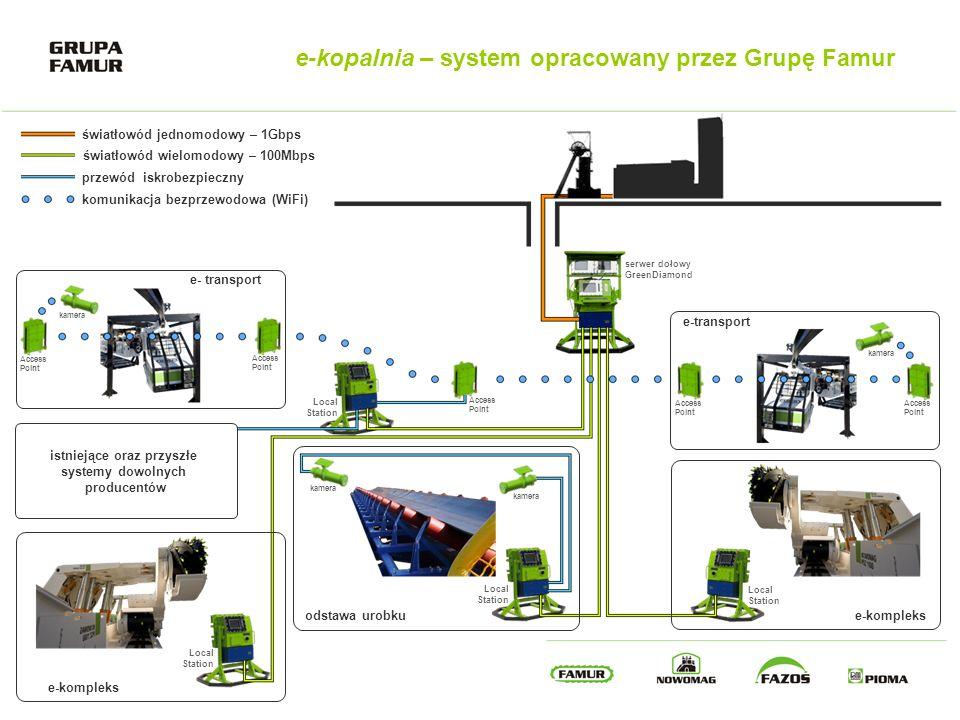 e-kopalnia – system opracowany przez Grupę Famur światłowód jednomodowy – 1Gbps światłowód wielomodowy – 100Mbps przewód iskrobezpieczny komunikacja b
