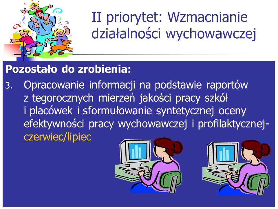 II priorytet: Wzmacnianie działalności wychowawczej Pozostało do zrobienia: 2.
