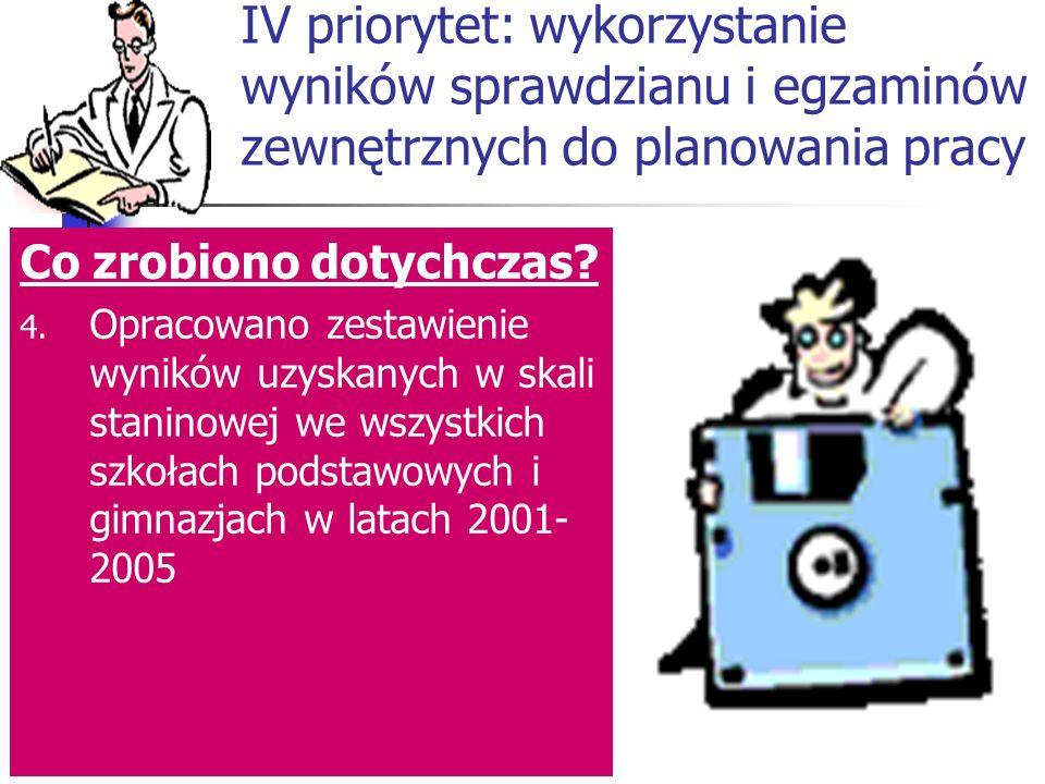IV priorytet: wykorzystanie wyników sprawdzianu i egzaminów zewnętrznych do planowania pracy Co zrobiono dotychczas.